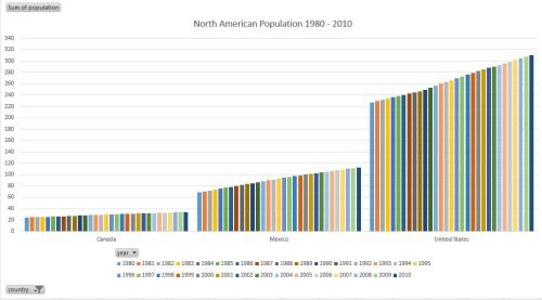 North America Population Growth Over Time